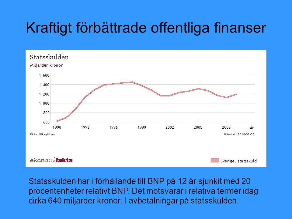 Kraftigt förbättrade offentliga finanser Statsskulden har i förhållande till BNP på 12 år sjunkit med 20 procentenheter relativt BNP. Det motsvarar i