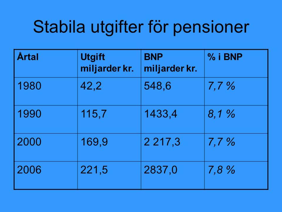 Stabila utgifter för pensioner ÅrtalUtgift miljarder kr. BNP miljarder kr. % i BNP 198042,2548,67,7 % 1990115,71433,48,1 % 2000169,92 217,37,7 % 20062