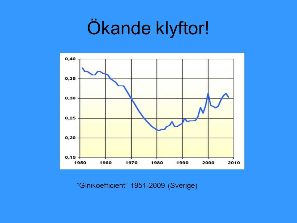 """Ökande klyftor! Ginikoefficienten i Sverige """"Ginikoefficient"""" 1951-2009 (Sverige)"""