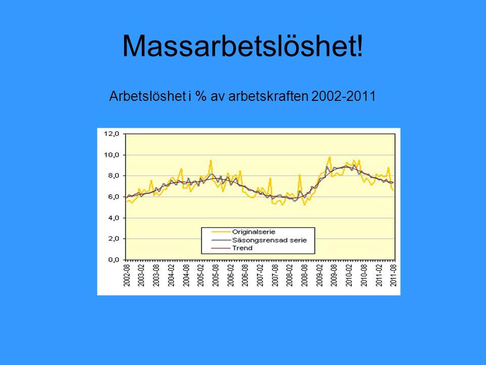 Massarbetslöshet! Arbetslöshet i % av arbetskraften 2002-2011