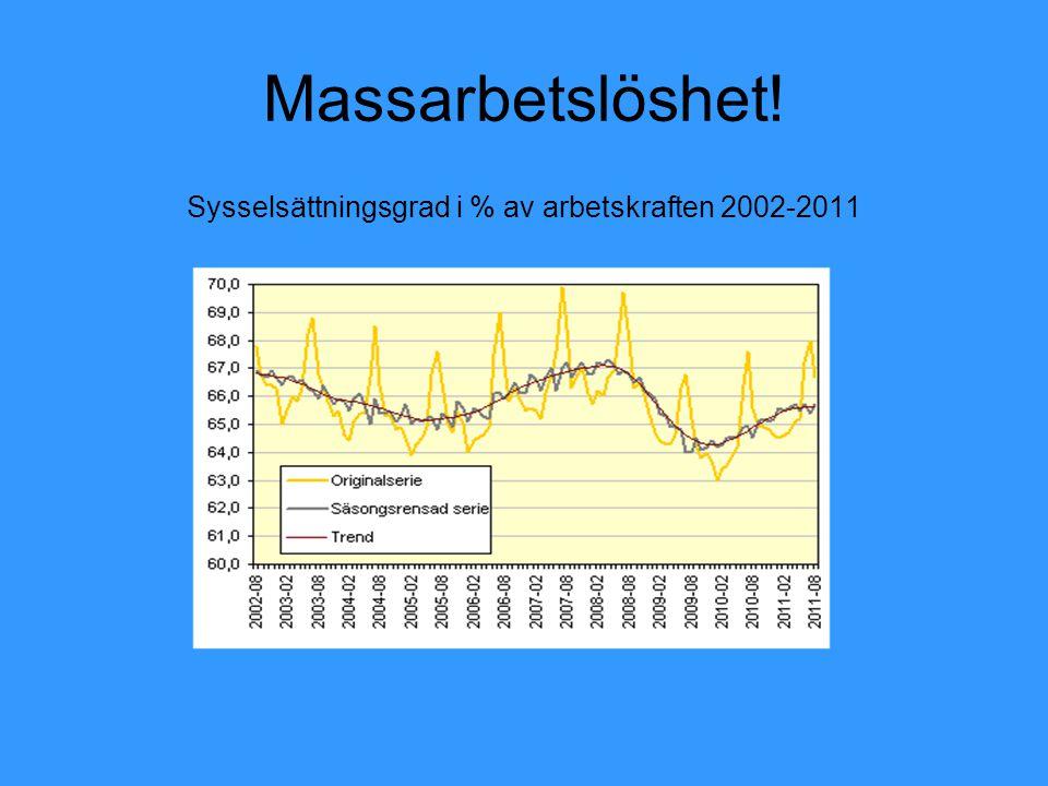 Massarbetslöshet! Sysselsättningsgrad i % av arbetskraften 2002-2011