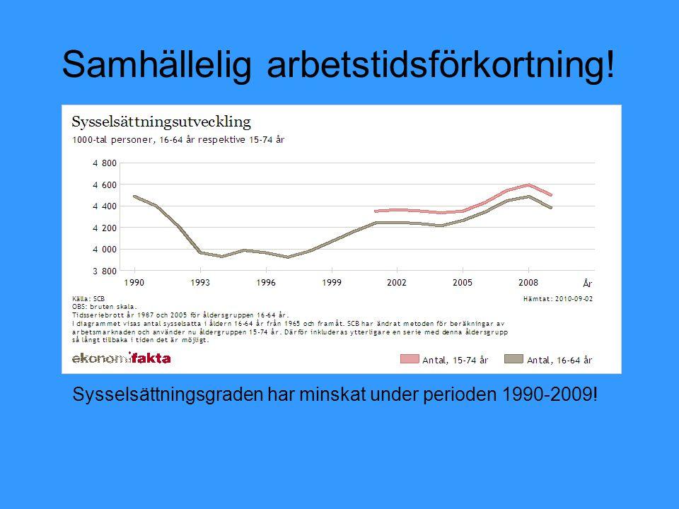 Samhällelig arbetstidsförkortning! Sysselsättningsgraden har minskat under perioden 1990-2009!