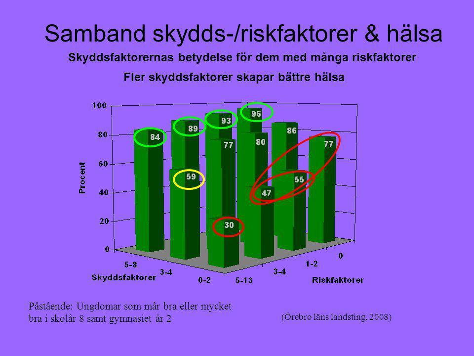 Samband skydds-/riskfaktorer & hälsa Skyddsfaktorernas betydelse för dem med många riskfaktorer Fler skyddsfaktorer skapar bättre hälsa (Örebro läns landsting, 2008) Påstående: Ungdomar som mår bra eller mycket bra i skolår 8 samt gymnasiet år 2