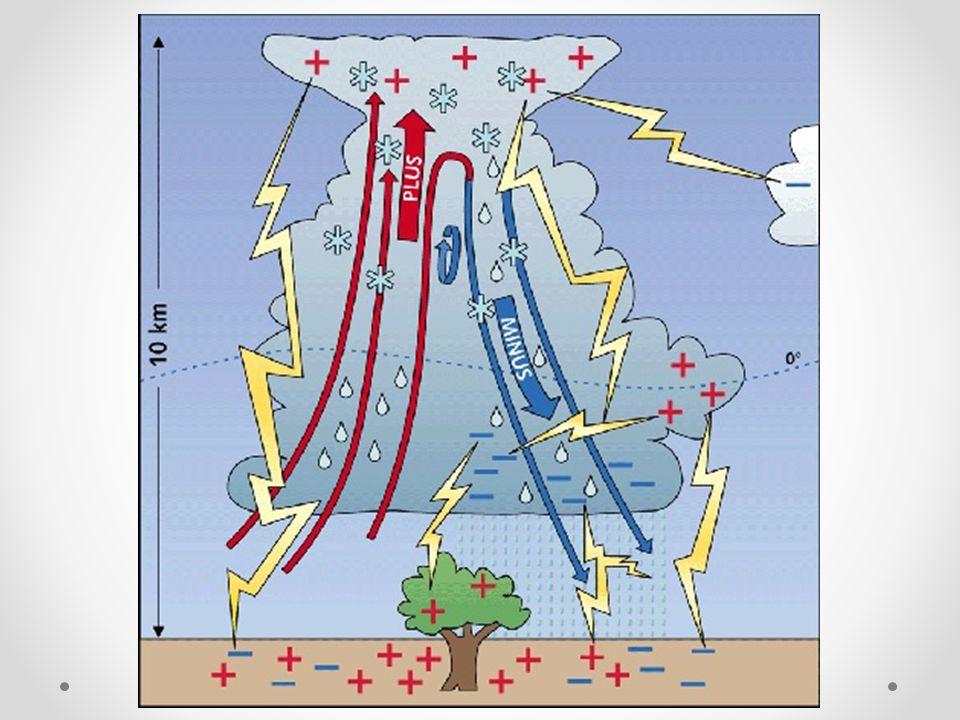 Räkna på ström Vilken ström passerar genom ett motstånd med resistansen 86 Ω och spänningen 230 V Vilken resistans har lampan när strömmen är 0,2 A och spänningen är 230 V