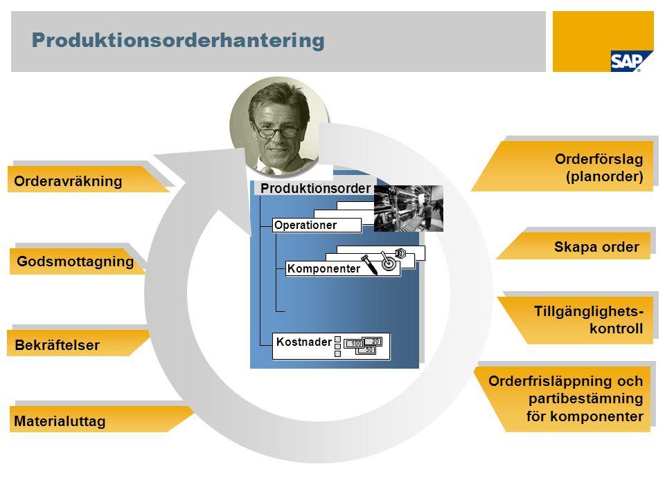 Orderförslag (planorder) Skapa order Tillgänglighets- kontroll Orderfrisläppning och partibestämning för komponenter OrderavräkningOrderhuvud Operatio