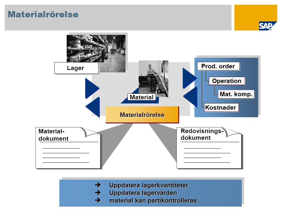 Material Materialrörelse Material- dokument Redovisnings- dokument Lager Operation Mat.