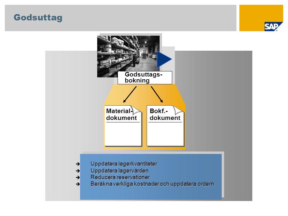 Godsuttags- bokning Material- dokument Bokf.- dokument  Uppdatera lagerkvantiteter  Uppdatera lagervärden  Reducera reservationer  Beräkna verklig