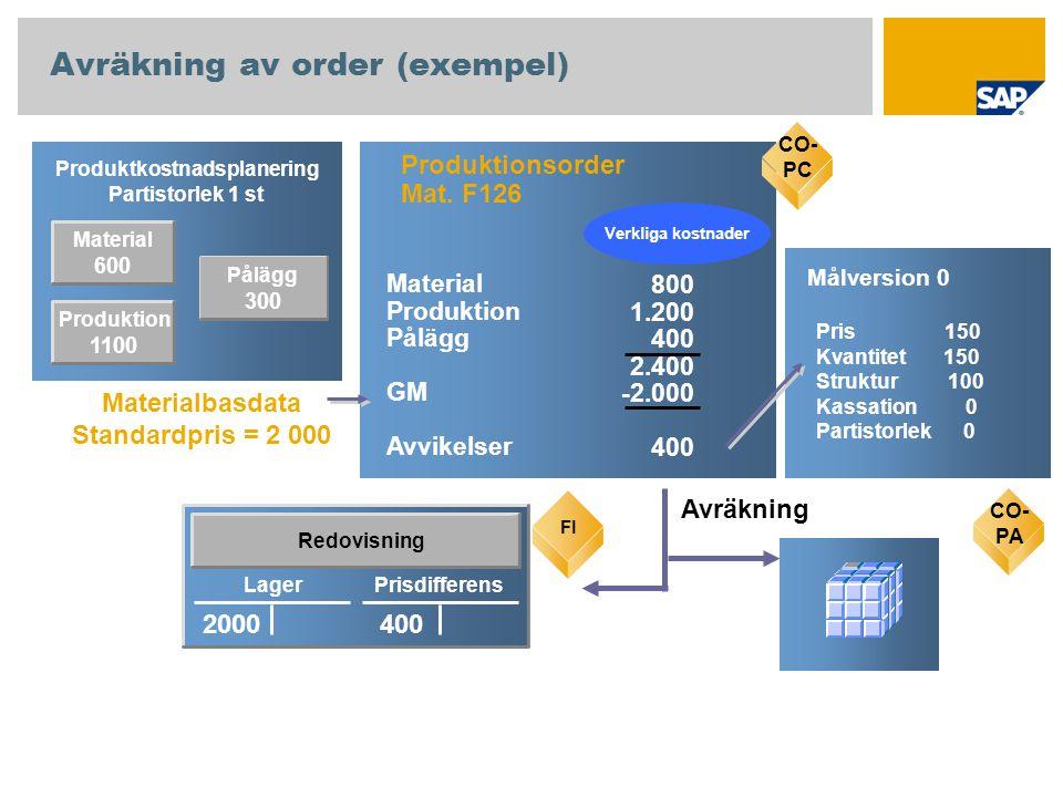 Material 600 Produktkostnadsplanering Partistorlek 1 st CO-PC Produktionsorder Mat. F126 800 1.200 400 2.400 -2.000 400 Material Produktion Pålägg GM