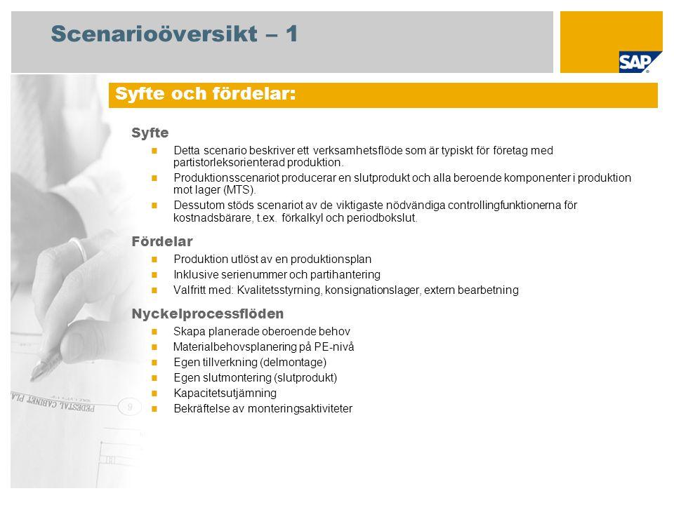 Material Materialrörelse Material- dokument Redovisnings- dokument Lager Operation Mat.