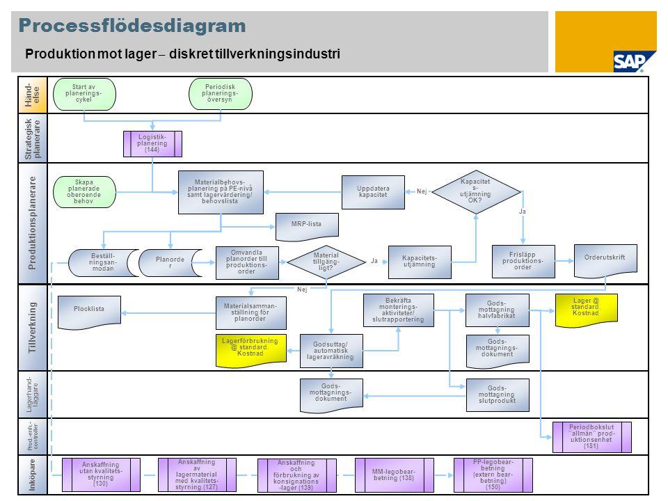 """Processflödesdiagram Produktion mot lager – diskret tillverkningsindustri Tillverkning Händ- else Prod.-enh.- controller Periodbokslut """"allmän"""" prod-"""