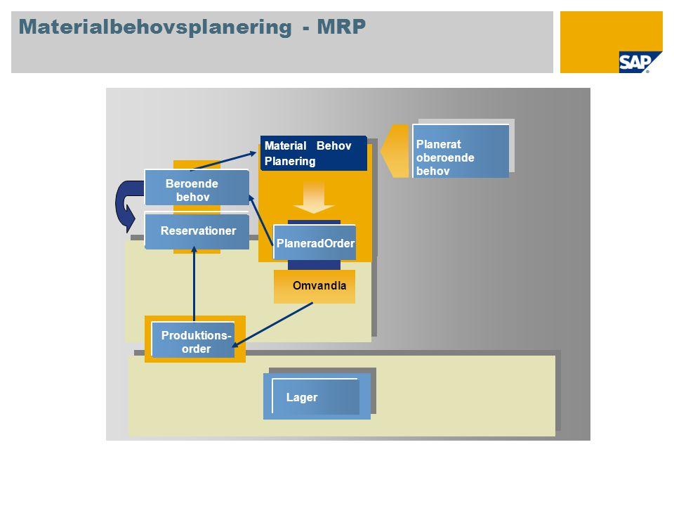 Omvandla Planerad Order Beroende behov Reservationer Lager Material Behov Planering Materialbehovsplanering - MRP Planerat oberoende behov Produktions