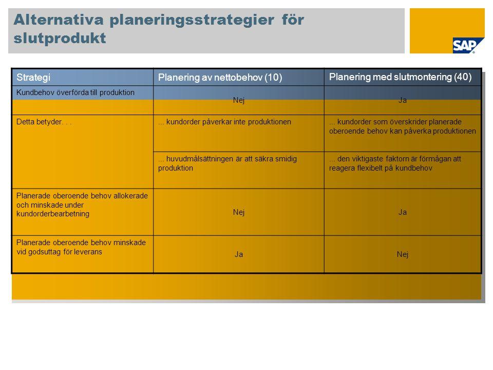 Alternativa planeringsstrategier för slutprodukt StrategiPlanering av nettobehov (10) Planering med slutmontering (40) Kundbehov överförda till produk