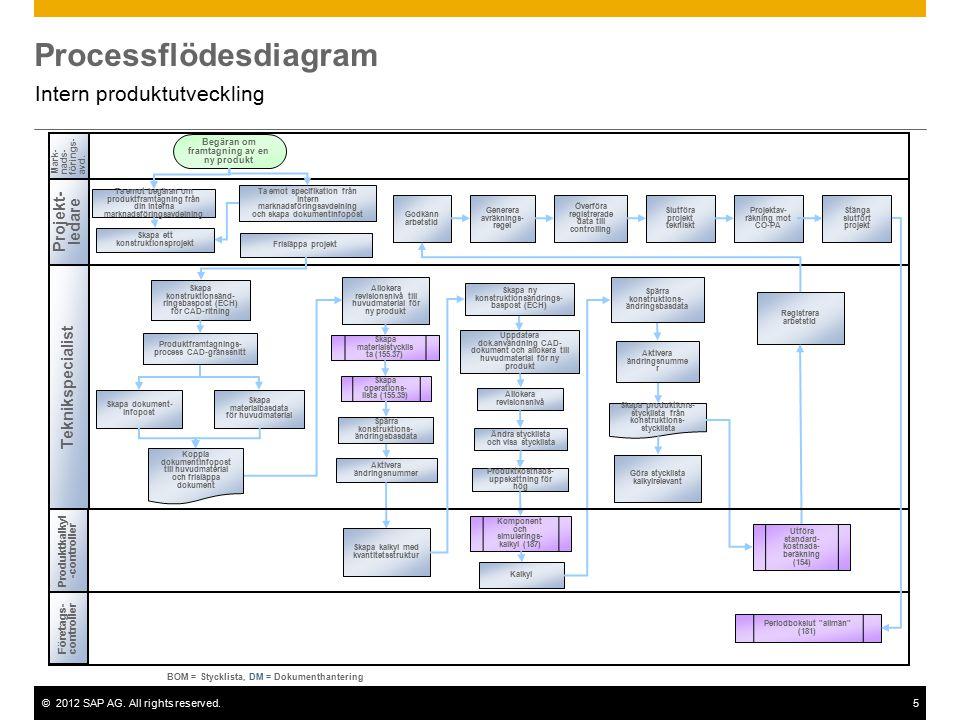 ©2012 SAP AG. All rights reserved.5 Processflödesdiagram Intern produktutveckling Projekt- ledare Teknikspecialist Företags- controller Mark-nads-föri