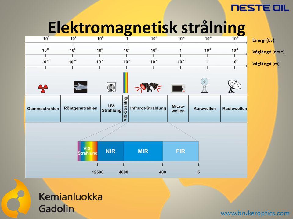 Elektromagnetisk strålning Energi (Ev) Våglängd (cm -1 ) Våglängd (m) www.brukeroptics.com