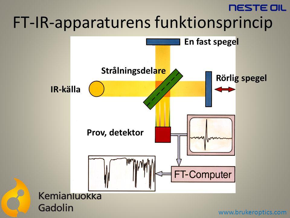FT-IR-apparaturens funktionsprincip www.brukeroptics.com IR-källa En fast spegel Rörlig spegel Strålningsdelare Prov, detektor