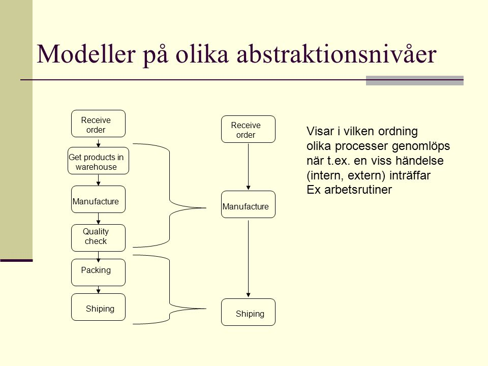 Modeller på olika abstraktionsnivåer Receive order Get products in warehouse Manufacture Quality check Packing Shiping Receive order Manufacture Shipi