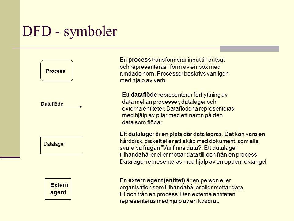 DFD - symboler Process Extern agent Dataflöde Datalager En process transformerar input till output och representeras i form av en box med rundade hörn