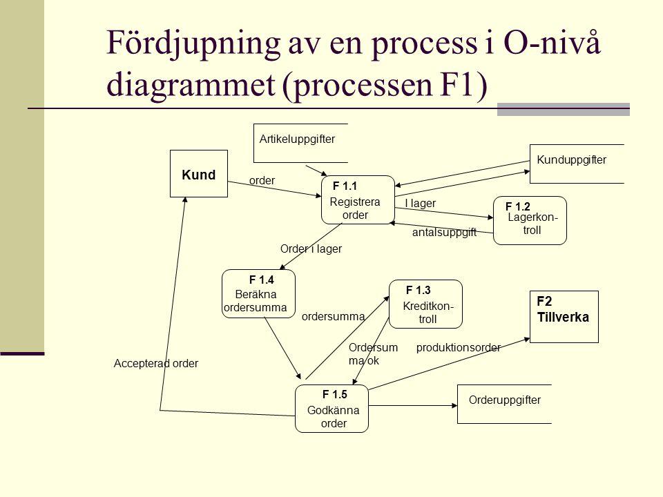 Fördjupning av en process i O-nivå diagrammet (processen F1) Registrera order F 1.1 Kreditkon- troll F 1.3 Lagerkon- troll F 1.2 Beräkna ordersumma F