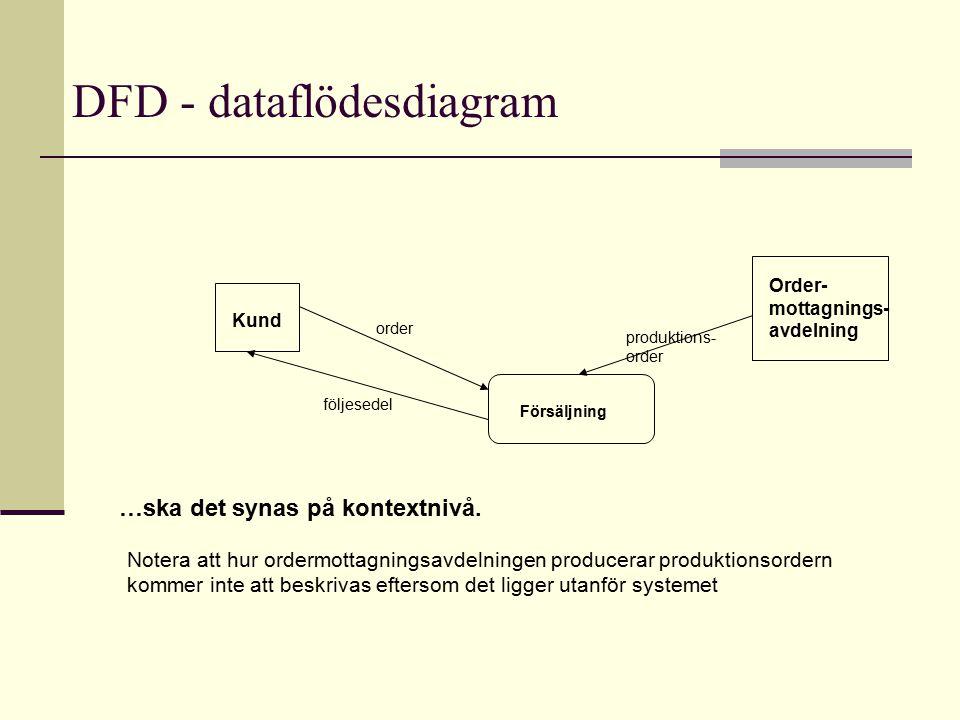 DFD - dataflödesdiagram Kund följesedel order Försäljning …ska det synas på kontextnivå. Order- mottagnings- avdelning produktions- order Notera att h