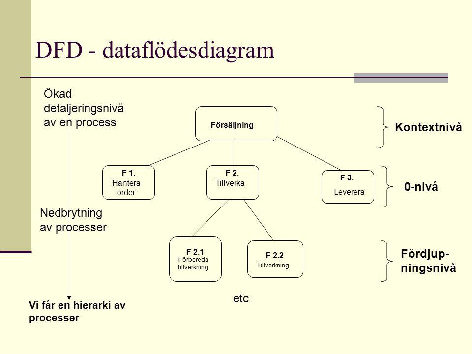 DFD - dataflödesdiagram F 2.1 Hantera order F 1. Vi får en hierarki av processer Leverera F 3. Förbereda tillverkning F 2.2 Tillverkning Tillverka F 2