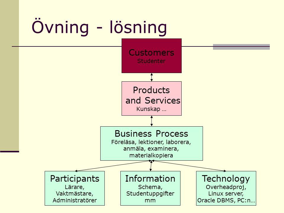 Övning - lösning Participants Lärare, Vaktmästare, Administratörer Information Schema, Studentuppgifter mm Technology Overheadproj, Linux server, Orac