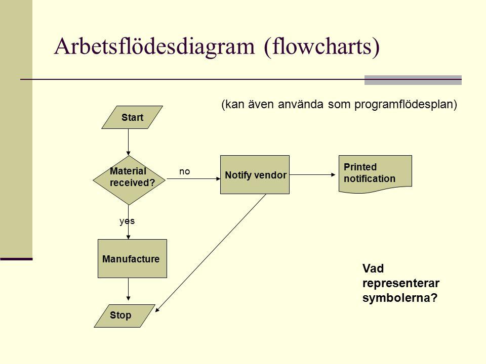 Arbetsflödesdiagram (flowcharts) Vad representerar symbolerna? Material received? Printed notification Notify vendor Manufacture Stop Start yes no (ka