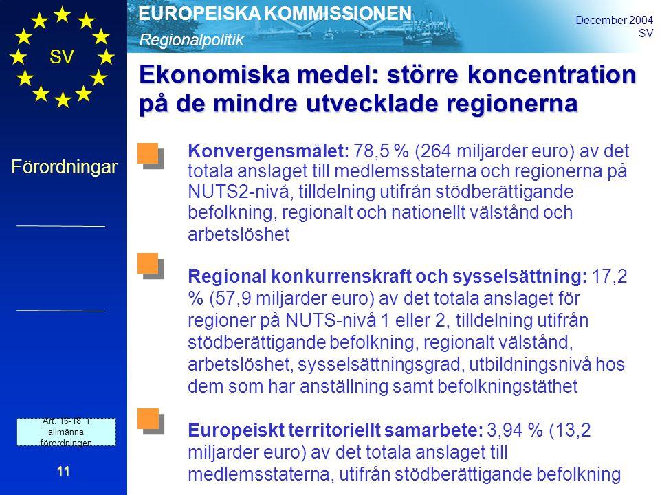 Regionalpolitik EUROPEISKA KOMMISSIONEN December 2004 SV Förordningar 11 Ekonomiska medel: större koncentration på de mindre utvecklade regionerna Konvergensmålet: 78,5 % (264 miljarder euro) av det totala anslaget till medlemsstaterna och regionerna på NUTS2-nivå, tilldelning utifrån stödberättigande befolkning, regionalt och nationellt välstånd och arbetslöshet Regional konkurrenskraft och sysselsättning: 17,2 % (57,9 miljarder euro) av det totala anslaget för regioner på NUTS-nivå 1 eller 2, tilldelning utifrån stödberättigande befolkning, regionalt välstånd, arbetslöshet, sysselsättningsgrad, utbildningsnivå hos dem som har anställning samt befolkningstäthet Europeiskt territoriellt samarbete: 3,94 % (13,2 miljarder euro) av det totala anslaget till medlemsstaterna, utifrån stödberättigande befolkning Art.