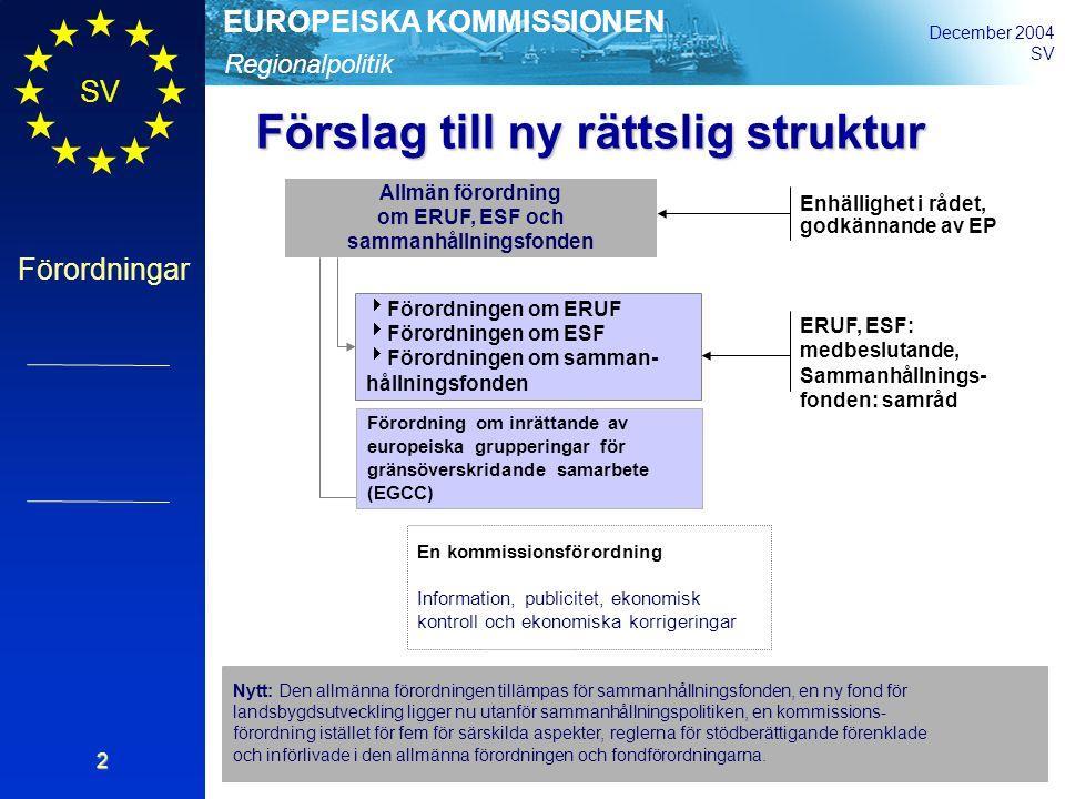 Regionalpolitik EUROPEISKA KOMMISSIONEN December 2004 SV Förordningar 2 Allmän förordning om ERUF, ESF och sammanhållningsfonden  Förordningen om ERUF  Förordningen om ESF  Förordningen om samman- hållningsfonden En kommissionsförordning Information, publicitet, ekonomisk kontroll och ekonomiska korrigeringar Enhällighet i rådet, godkännande av EP ERUF, ESF: medbeslutande, Sammanhållnings- fonden: samråd Förslag till ny rättslig struktur Nytt: Den allmänna förordningen tillämpas för sammanhållningsfonden, en ny fond för landsbygdsutveckling ligger nu utanför sammanhållningspolitiken, en kommissions- förordning istället för fem för särskilda aspekter, reglerna för stödberättigande förenklade och införlivade i den allmänna förordningen och fondförordningarna.
