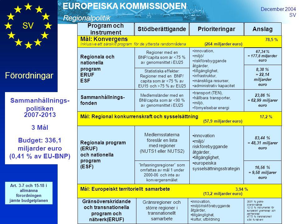 Regionalpolitik EUROPEISKA KOMMISSIONEN December 2004 SV Förordningar Sammanhållnings- politiken 2007-2013 3 Mål Budget: 336,1 miljarder euro (0,41 % av EU-BNP) Art.