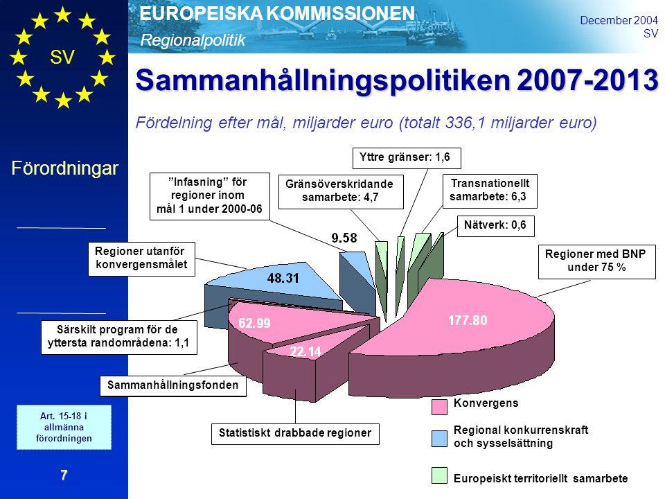 Regionalpolitik EUROPEISKA KOMMISSIONEN December 2004 SV Förordningar 7 Konvergens Regional konkurrenskraft och sysselsättning Europeiskt territoriellt samarbete Regioner med BNP under 75 % Statistiskt drabbade regioner Sammanhållningsfonden Särskilt program för de yttersta randområdena: 1,1 Regioner utanför konvergensmålet Infasning för regioner inom mål 1 under 2000-06 Gränsöverskridande samarbete: 4,7 Transnationellt samarbete: 6,3 Yttre gränser: 1,6 Nätverk: 0,6 Sammanhållningspolitiken 2007-2013 Fördelning efter mål, miljarder euro (totalt 336,1 miljarder euro) Art.