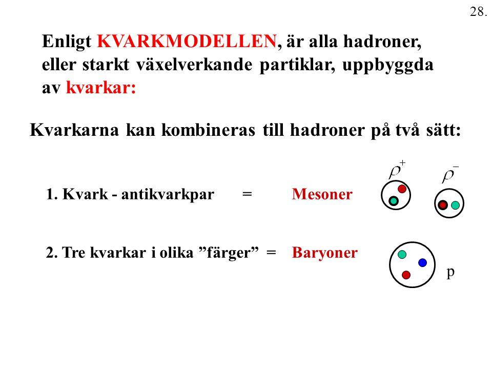 28. Enligt KVARKMODELLEN, är alla hadroner, eller starkt växelverkande partiklar, uppbyggda av kvarkar: Kvarkarna kan kombineras till hadroner på två