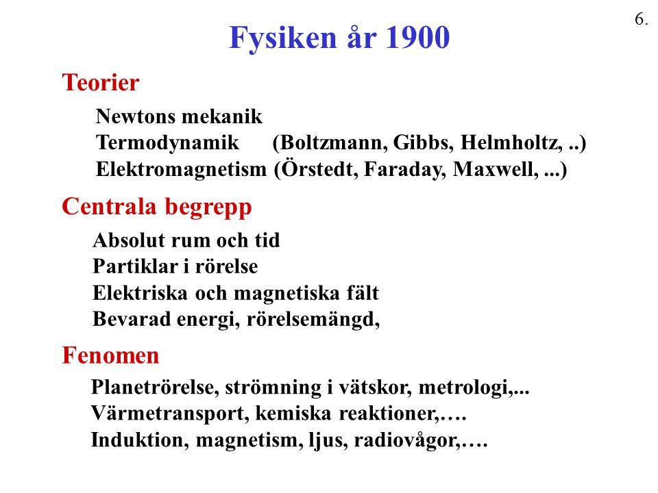 Fysiken år 1900 Newtons mekanik Termodynamik (Boltzmann, Gibbs, Helmholtz,..) Elektromagnetism (Örstedt, Faraday, Maxwell,...) Teorier Fenomen Planetr