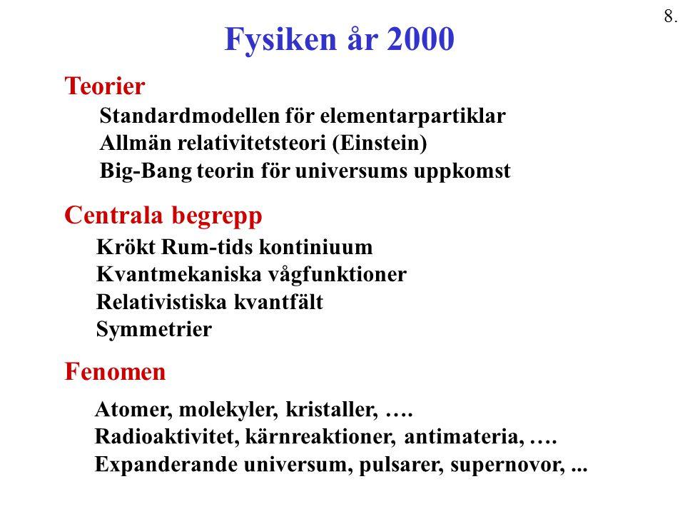 Fysiken år 2000 Standardmodellen för elementarpartiklar Allmän relativitetsteori (Einstein) Big-Bang teorin för universums uppkomst Teorier Fenomen At