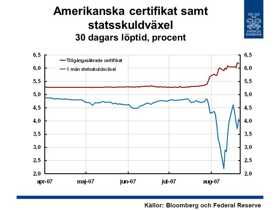 Amerikanska certifikat samt statsskuldväxel 30 dagars löptid, procent Källor: Bloomberg och Federal Reserve Board