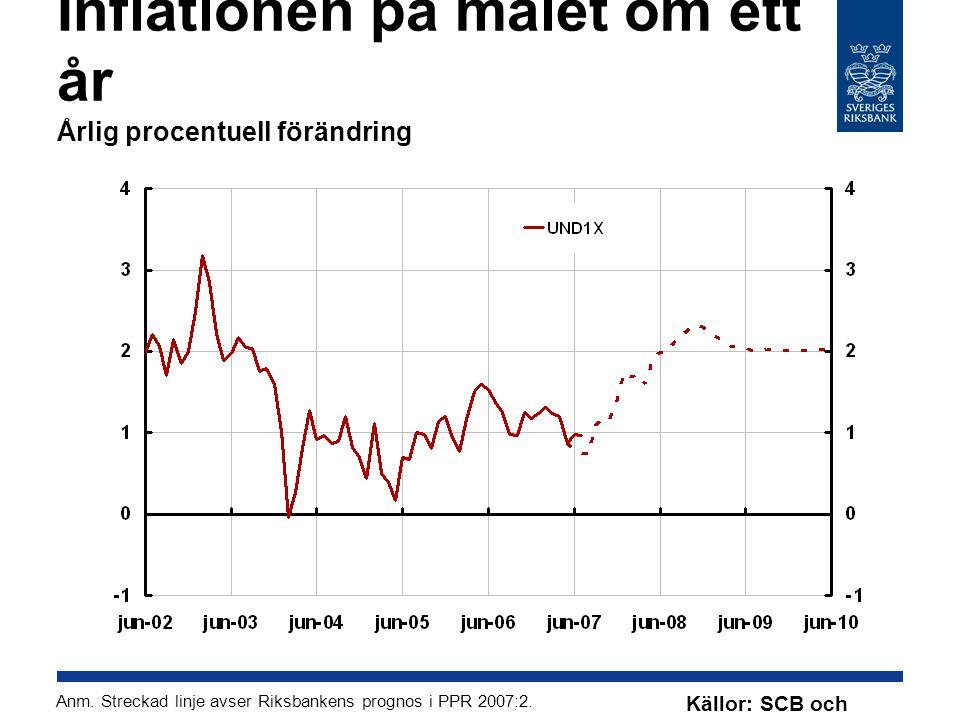 Inflationen på målet om ett år Årlig procentuell förändring Anm.