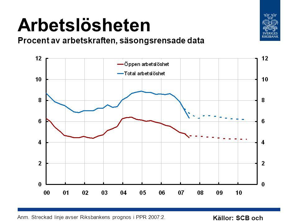 Arbetslösheten Procent av arbetskraften, säsongsrensade data Anm.
