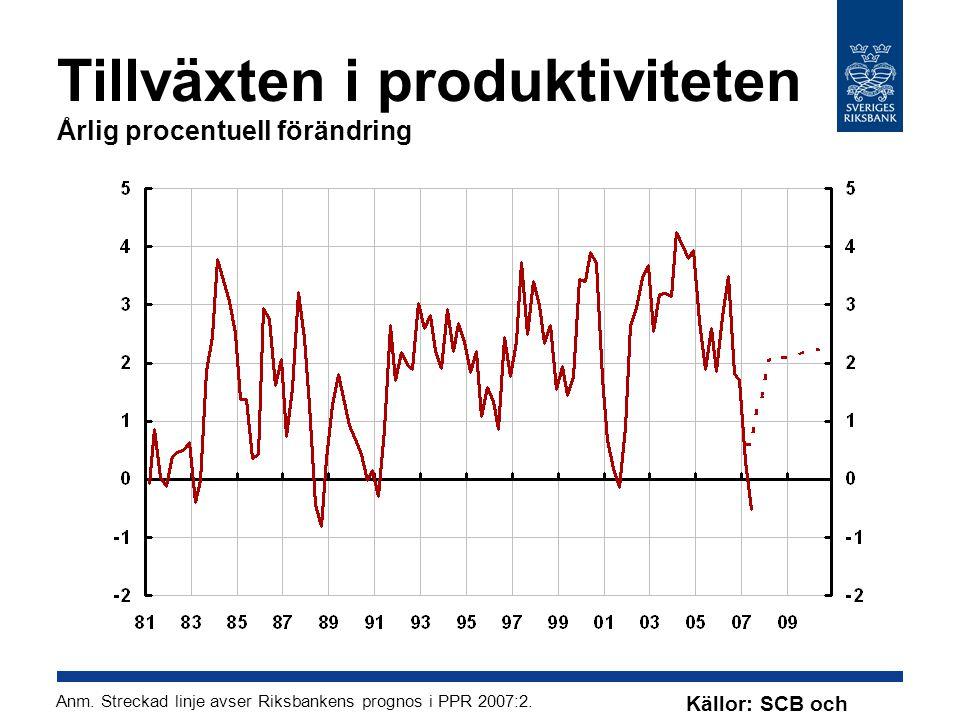 Tillväxten i produktiviteten Årlig procentuell förändring Anm.