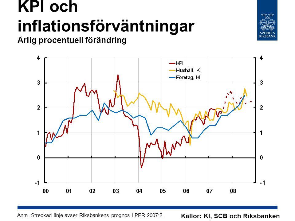 KPI och inflationsförväntningar Årlig procentuell förändring Anm.