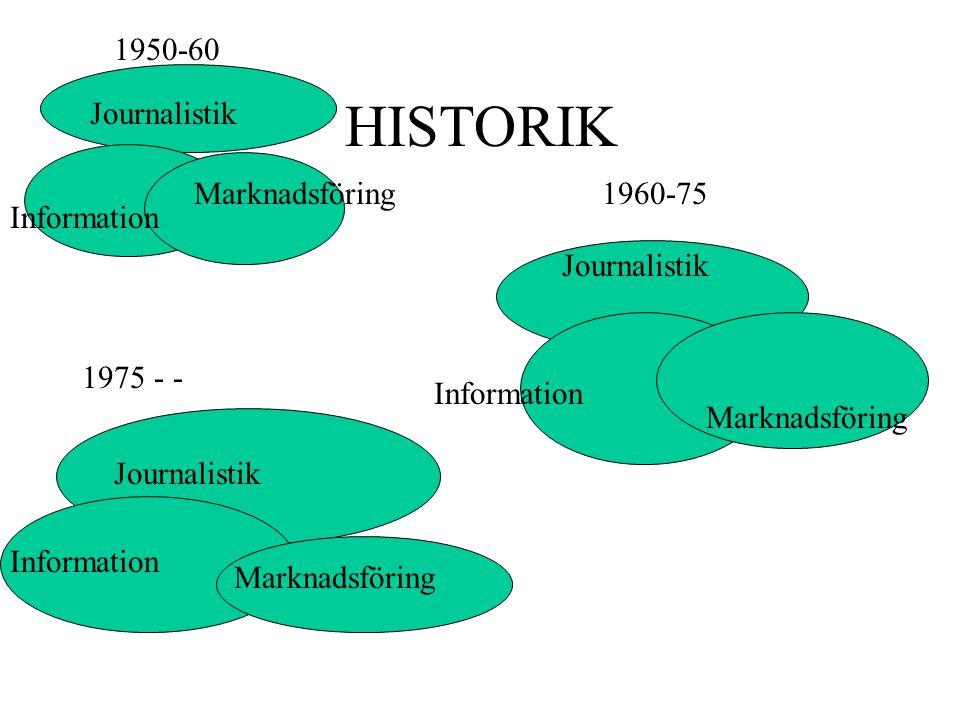 1950-60 Journalistik Information Marknadsföring1960-75 Journalistik Marknadsföring Information 1975 - - Journalistik Information Marknadsföring HISTORIK