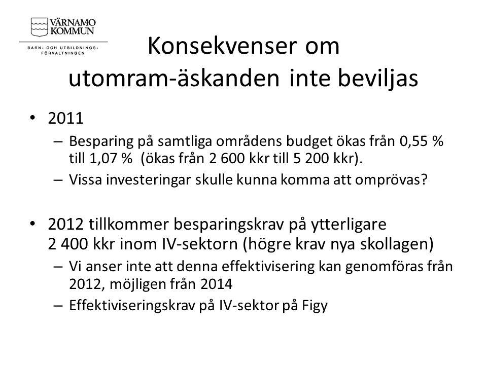 Konsekvenser om utomram-äskanden inte beviljas 2011 – Besparing på samtliga områdens budget ökas från 0,55 % till 1,07 % (ökas från 2 600 kkr till 5 200 kkr).