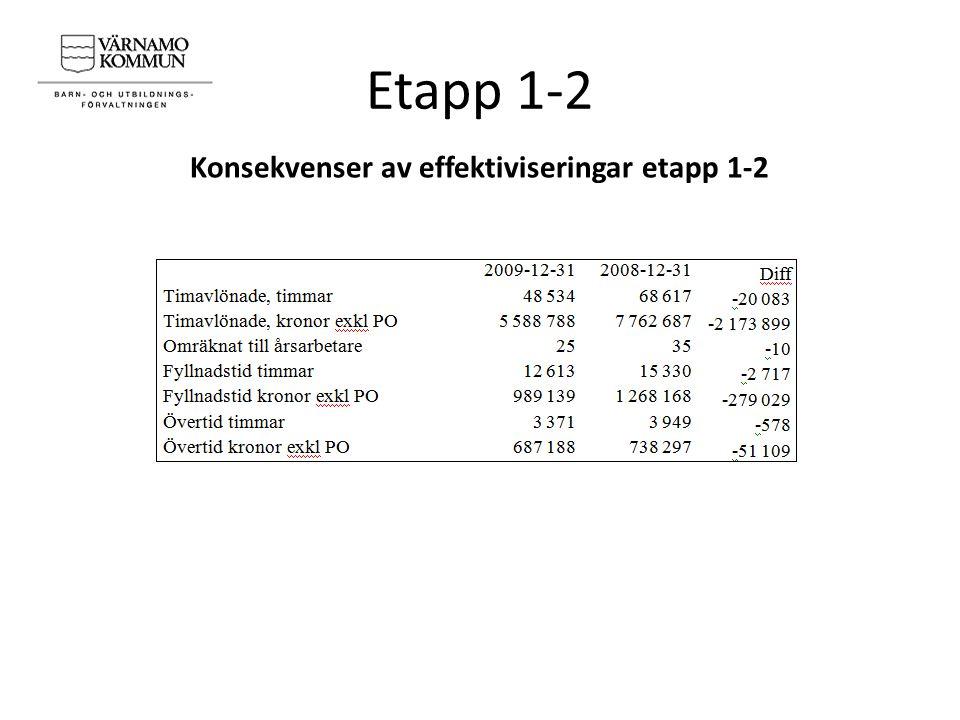 Etapp 1-2 Konsekvenser av effektiviseringar etapp 1-2