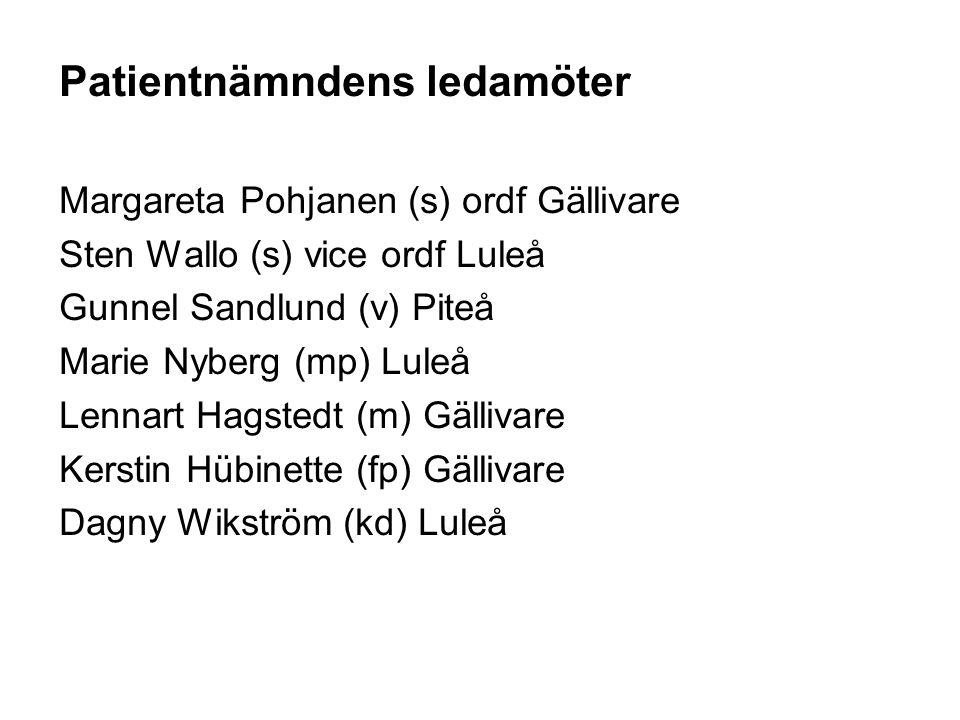 Patientnämndens ledamöter Margareta Pohjanen (s) ordf Gällivare Sten Wallo (s) vice ordf Luleå Gunnel Sandlund (v) Piteå Marie Nyberg (mp) Luleå Lenna