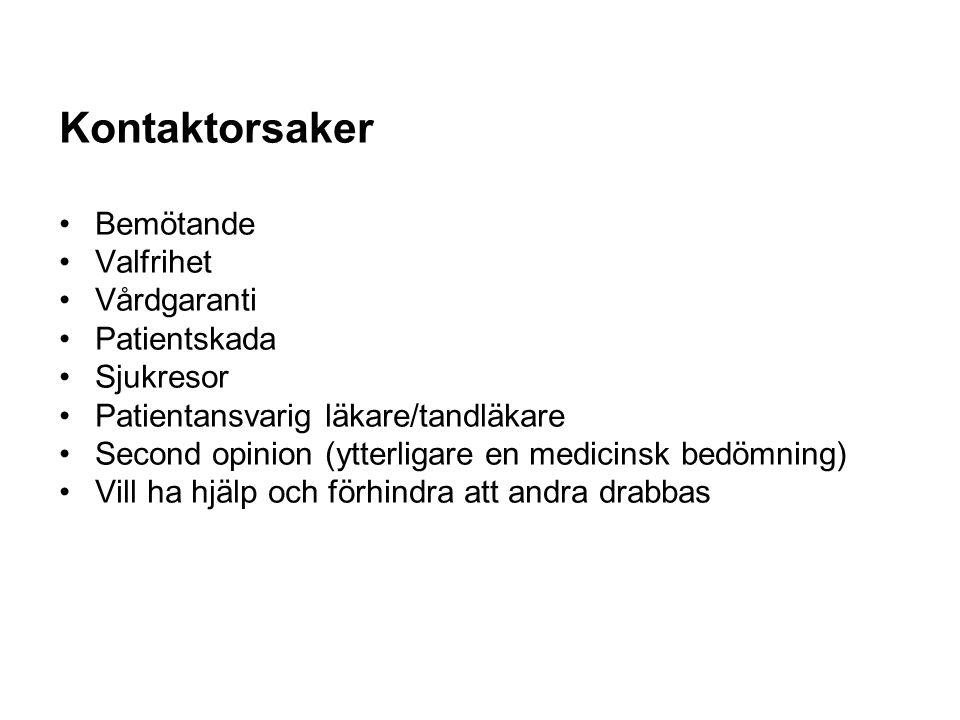 Kontaktorsaker Bemötande Valfrihet Vårdgaranti Patientskada Sjukresor Patientansvarig läkare/tandläkare Second opinion (ytterligare en medicinsk bedöm