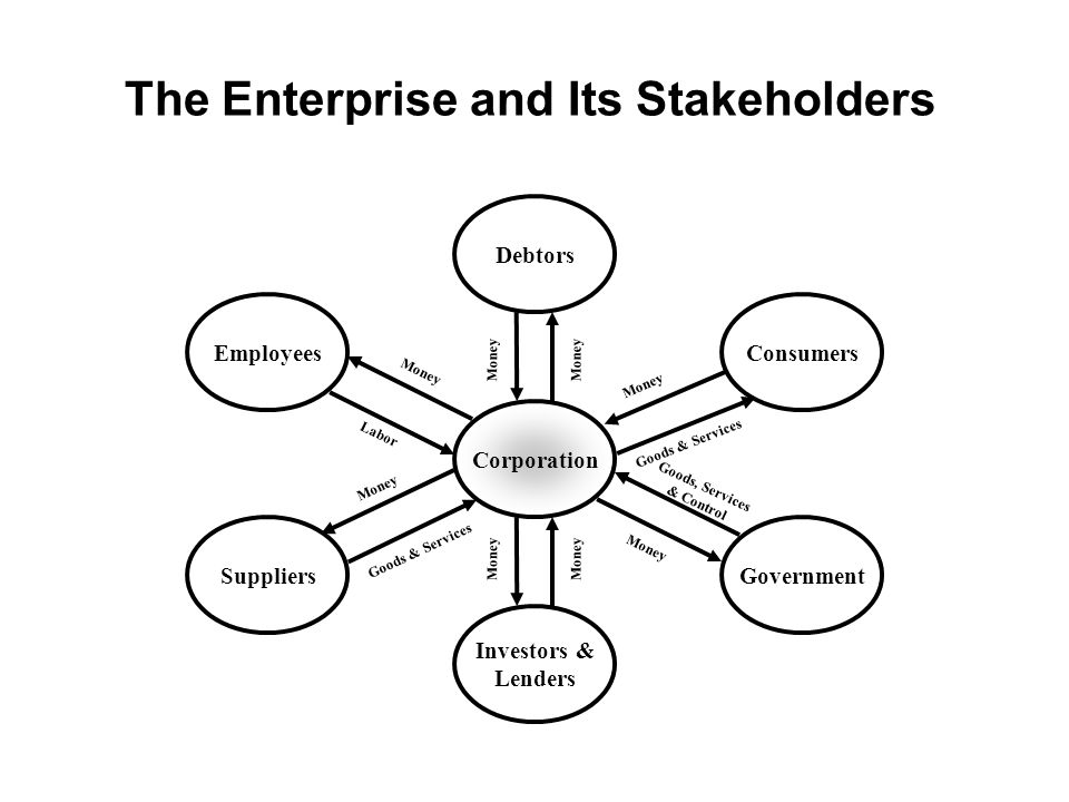 The Enterprise and Its Stakeholders Corporation ConsumersEmployees SuppliersGovernment Investors & Lenders Debtors Money Labor Goods & Services Goods,