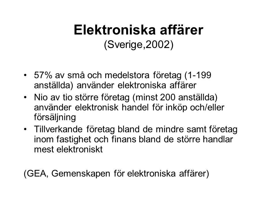 Elektroniska affärer (Sverige,2002) 57% av små och medelstora företag (1-199 anställda) använder elektroniska affärer Nio av tio större företag (minst