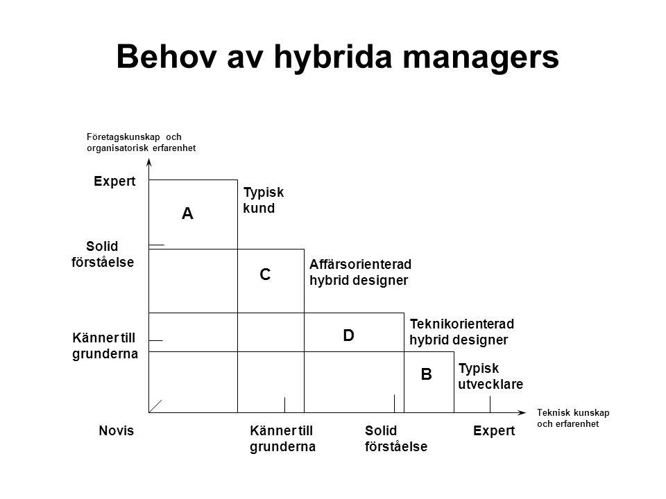 Behov av hybrida managers A C D B Expert Typisk kund Affärsorienterad hybrid designer Teknikorienterad hybrid designer Typisk utvecklare Novis Solid f