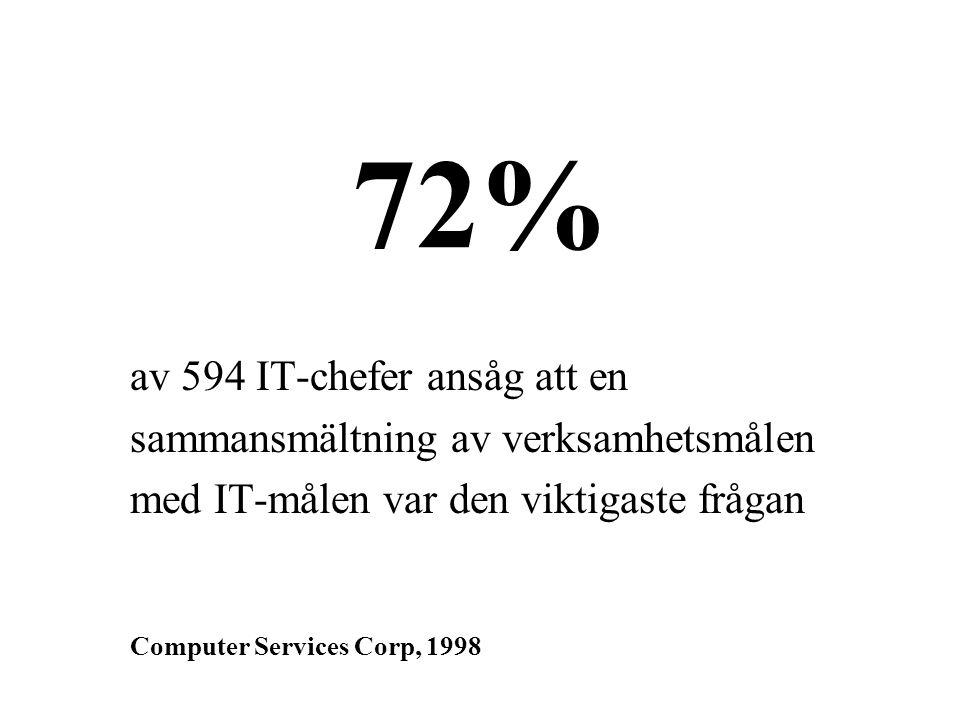 72% av 594 IT-chefer ansåg att en sammansmältning av verksamhetsmålen med IT-målen var den viktigaste frågan Computer Services Corp, 1998