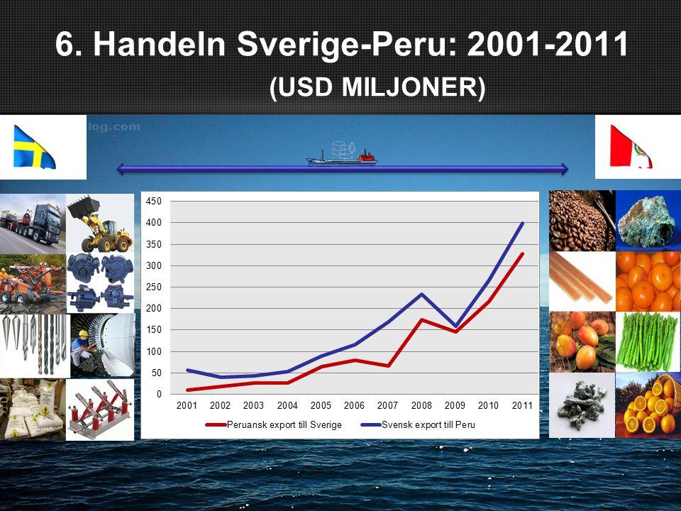 6. Handeln Sverige-Peru: 2001-2011 (USD MILJONER)