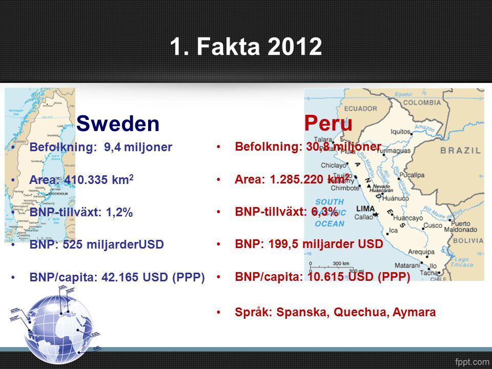 1. Fakta 2012 Sweden Befolkning: 9,4 miljoner Area: 410.335 km 2 BNP-tillväxt: 1,2% BNP: 525 miljarderUSD BNP/capita: 42.165 USD (PPP) Peru Befolkning