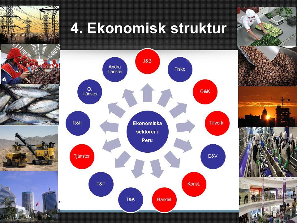 Ekonomiska sektorer i Peru J&BFiskeG&KTillverk.E&VKonst.HandelT&KF&FTjänsterR&H O.